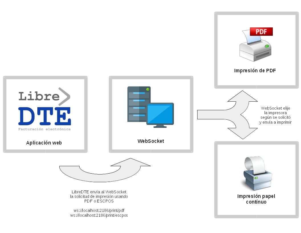 Enviar DTE directo a impresora (sin abrir PDF)
